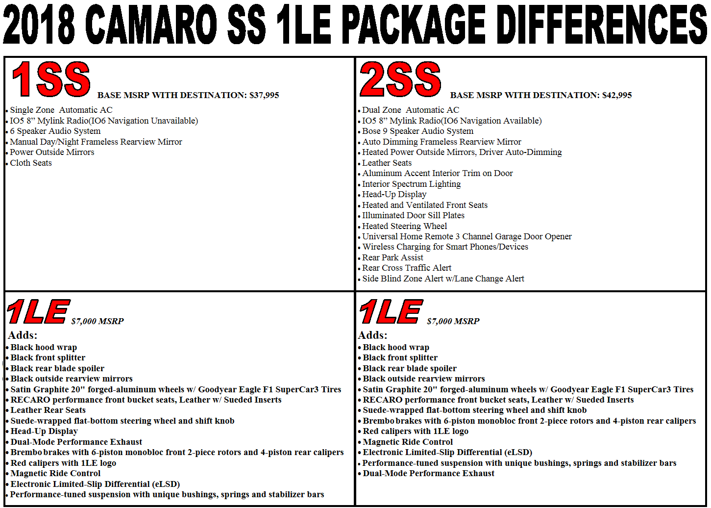 Chart Showing 1SS And 2SS 1LE Package Differences