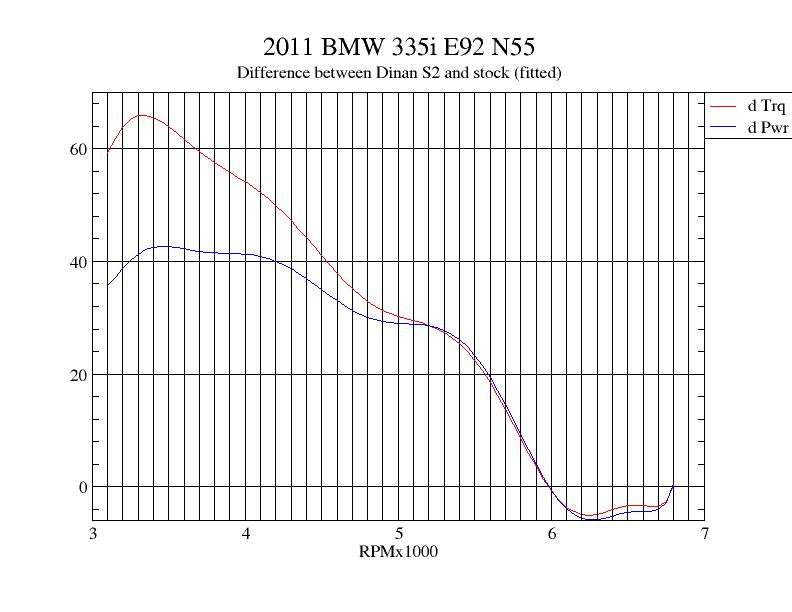 Dinan stage 2 vs stock N55: dyno results - BMW 3-Series (E90